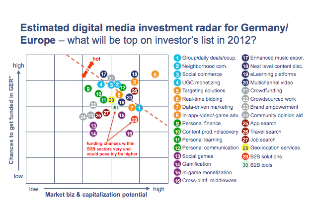 Digital Media Trends 2012: Analyse der Early-Stage-Investments in den USA